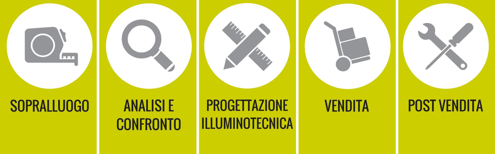 Metodo di lavoro progetto di illuminazione a led